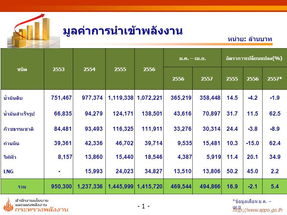 http://www.eppo.go.th มูลค่าการส่งออกพลังงาน หน่วย: ล้านบาท ชนิด2553255425552556 ม.ค.