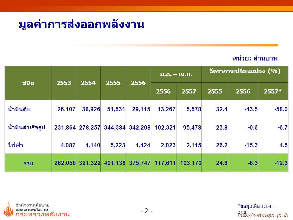 http://www.eppo.go.th มูลค่าการส่งออกพลังงาน หน่วย: ล้านบาท ชนิด2553255425552556 ม.ค. – เม.ย. อัตราการเปลี่ยนแปลง (%) 25562557255525562557* น้ำมันดิบ