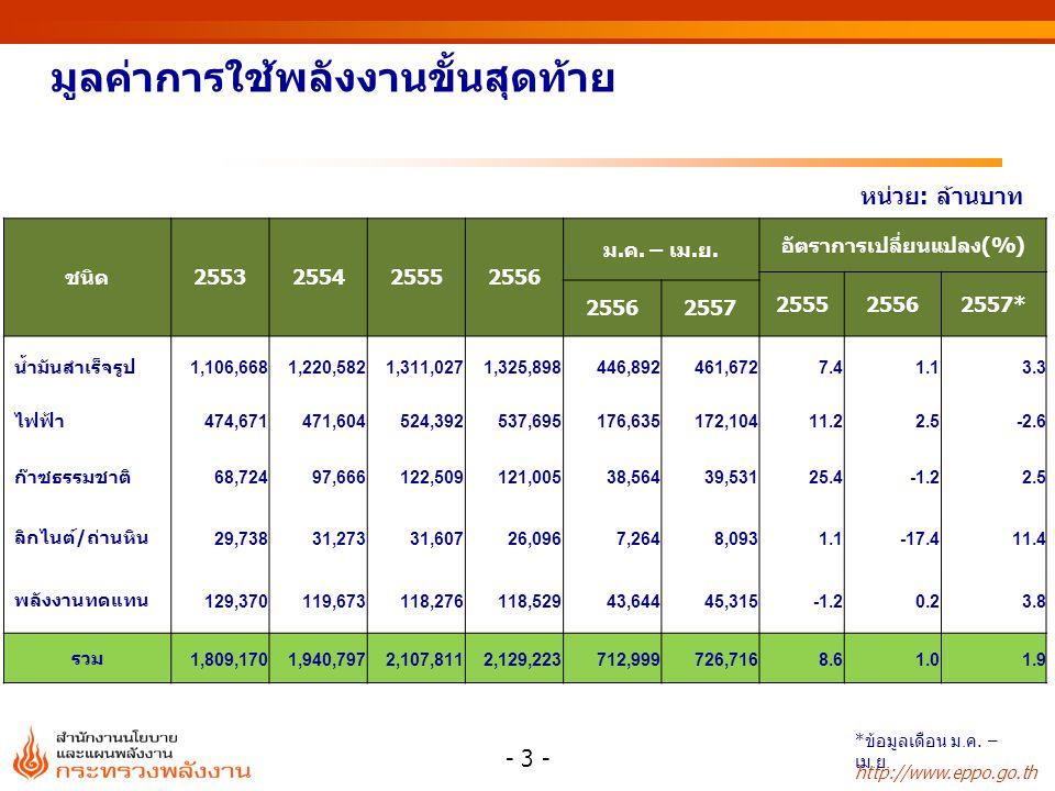 http://www.eppo.go.th มูลค่าการใช้พลังงานขั้นสุดท้าย หน่วย: ล้านบาท ชนิด2553255425552556 ม.ค. – เม.ย. อัตราการเปลี่ยนแปลง(%) 255525562557* 25562557 น้