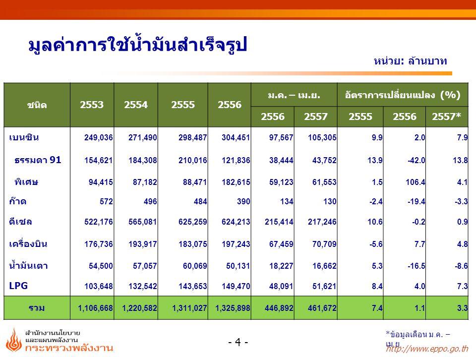 http://www.eppo.go.th เปรียบเทียบราคาพลังงาน Fuel Oil* Natural Gas* Import Coal** * ราคาขายปลีกเฉลี่ย ** เป็นราคาเฉลี่ยนำเข้าของไทย (CIF) - 5 - ข้อมูล ณ เดือนเมษายน 2557