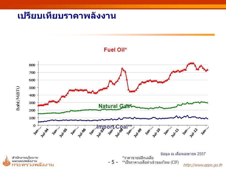http://www.eppo.go.th เปรียบเทียบราคาพลังงาน Fuel Oil* Natural Gas* Import Coal** * ราคาขายปลีกเฉลี่ย ** เป็นราคาเฉลี่ยนำเข้าของไทย (CIF) - 5 - ข้อมูล