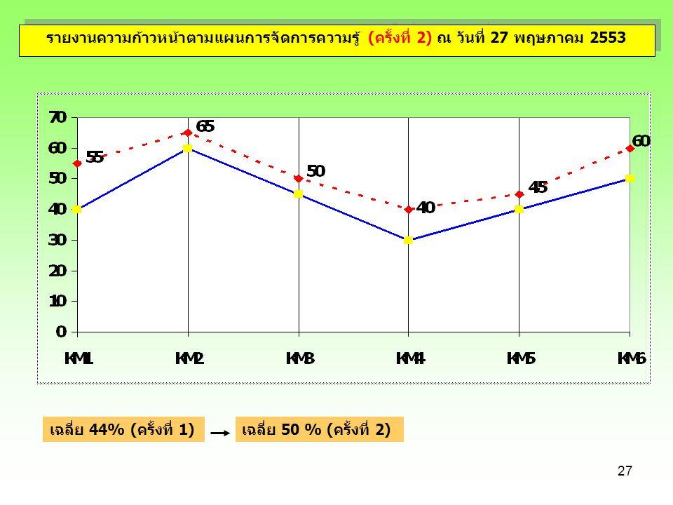 27 รายงานความก้าวหน้าตามแผนการจัดการความรู้ (ครั้งที่ 2) ณ วันที่ 27 พฤษภาคม 2553 เฉลี่ย 50 % (ครั้งที่ 2)เฉลี่ย 44% (ครั้งที่ 1)