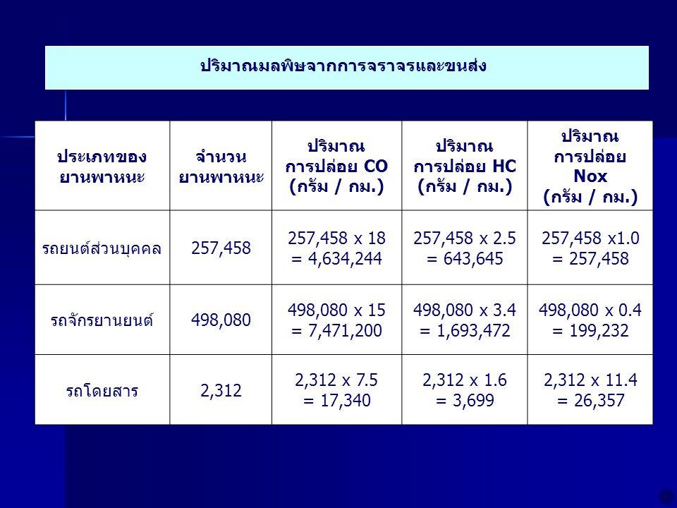 ประเภทของ ยานพาหนะ จำนวน ยานพาหนะ ปริมาณ การปล่อย CO (กรัม / กม.) ปริมาณ การปล่อย HC (กรัม / กม.) ปริมาณ การปล่อย Nox (กรัม / กม.) รถยนต์ส่วนบุคคล257,458 257,458 x 18 = 4,634,244 257,458 x 2.5 = 643,645 257,458 x1.0 = 257,458 รถจักรยานยนต์498,080 498,080 x 15 = 7,471,200 498,080 x 3.4 = 1,693,472 498,080 x 0.4 = 199,232 รถโดยสาร2,312 2,312 x 7.5 = 17,340 2,312 x 1.6 = 3,699 2,312 x 11.4 = 26,357 ปริมาณมลพิษจากการจราจรและขนส่ง