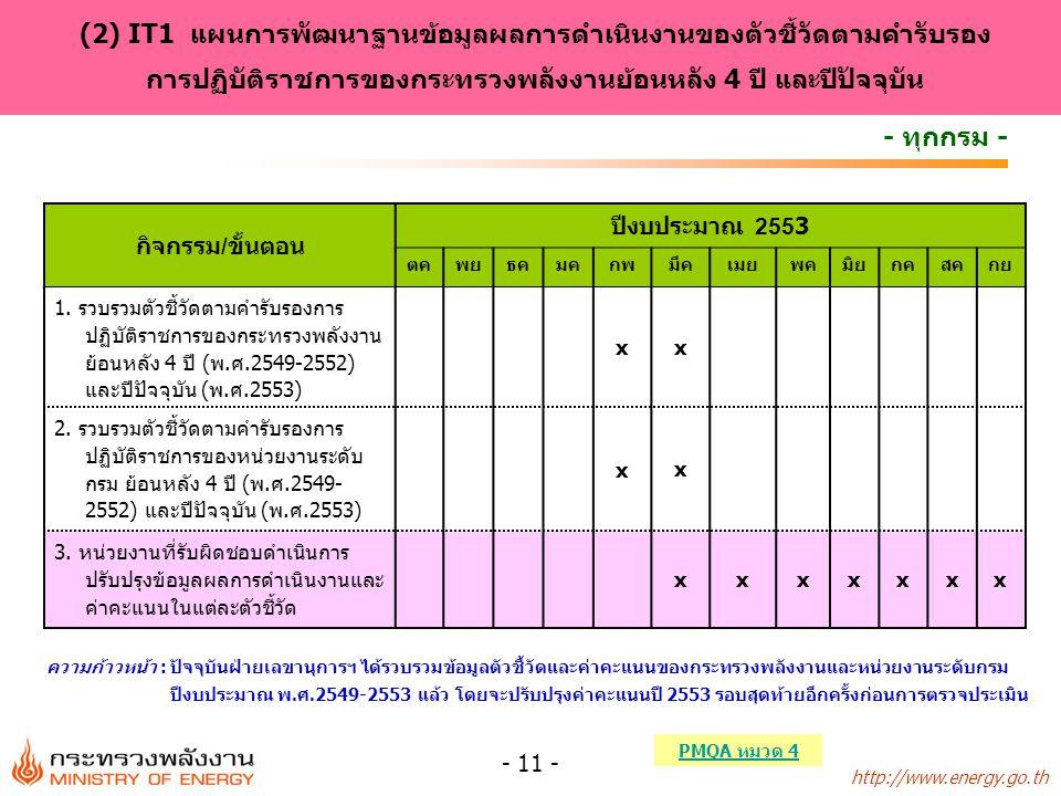 http://www.energy.go.th - 11 - กิจกรรม/ขั้นตอน ปีงบประมาณ 2553 ตคพยธคมคกพมีคเมยพคมิยกคสคกย 1. รวบรวมตัวชี้วัดตามคำรับรองการ ปฏิบัติราชการของกระทรวงพลั