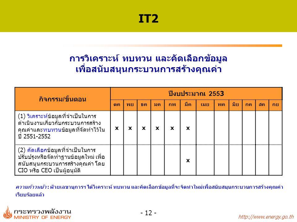 http://www.energy.go.th - 12 - IT2 กิจกรรม/ขั้นตอน ปีงบประมาณ 2553 ตคพยธคมคกพมีคเมยพคมิยกคสคกย (1) วิเคราะห์ข้อมูลที่จำเป็นในการ ดำเนินงานเกี่ยวกับกระบวนการสร้าง คุณค่าและทบทวนข้อมูลที่จัดทำไว้ใน ปี 2551-2552 xxxxxx (2) คัดเลือกข้อมูลที่จำเป็นในการ ปรับปรุงหรือจัดทำฐานข้อมูลใหม่ เพื่อ สนับสนุนกระบวนการสร้างคุณค่า โดย CIO หรือ CEO เป็นผู้อนุมัติ x การวิเคราะห์ ทบทวน และคัดเลือกข้อมูล เพื่อสนับสนุนกระบวนการสร้างคุณค่า ความก้าวหน้า : ฝ่ายเลขานุการฯ ได้วิเคราะห์ ทบทวน และคัดเลือกข้อมูลที่จะจัดทำใหม่เพื่อสนับสนุนกระบวนการสร้างคุณค่า เรียบร้อยแล้ว
