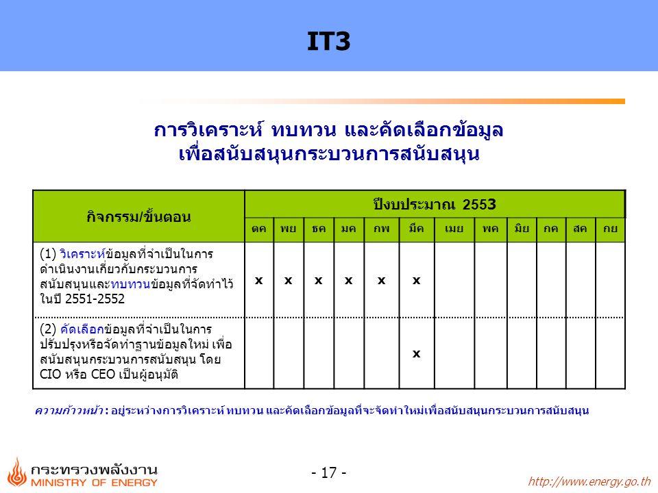 http://www.energy.go.th - 17 - IT3 กิจกรรม/ขั้นตอน ปีงบประมาณ 2553 ตคพยธคมคกพมีคเมยพคมิยกคสคกย (1) วิเคราะห์ข้อมูลที่จำเป็นในการ ดำเนินงานเกี่ยวกับกระบวนการ สนับสนุนและทบทวนข้อมูลที่จัดทำไว้ ในปี 2551-2552 xxxxxx (2) คัดเลือกข้อมูลที่จำเป็นในการ ปรับปรุงหรือจัดทำฐานข้อมูลใหม่ เพื่อ สนับสนุนกระบวนการสนับสนุน โดย CIO หรือ CEO เป็นผู้อนุมัติ x การวิเคราะห์ ทบทวน และคัดเลือกข้อมูล เพื่อสนับสนุนกระบวนการสนับสนุน ความก้าวหน้า : อยู่ระหว่างการวิเคราะห์ ทบทวน และคัดเลือกข้อมูลที่จะจัดทำใหม่เพื่อสนับสนุนกระบวนการสนับสนุน