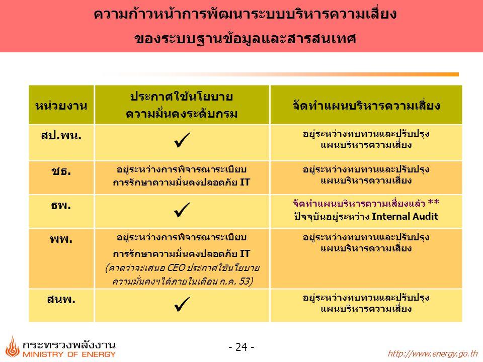 http://www.energy.go.th - 24 - ความก้าวหน้าการพัฒนาระบบบริหารความเสี่ยง ของระบบฐานข้อมูลและสารสนเทศ หน่วยงาน ประกาศใช้นโยบาย ความมั่นคงระดับกรม จัดทำแผนบริหารความเสี่ยง สป.พน.
