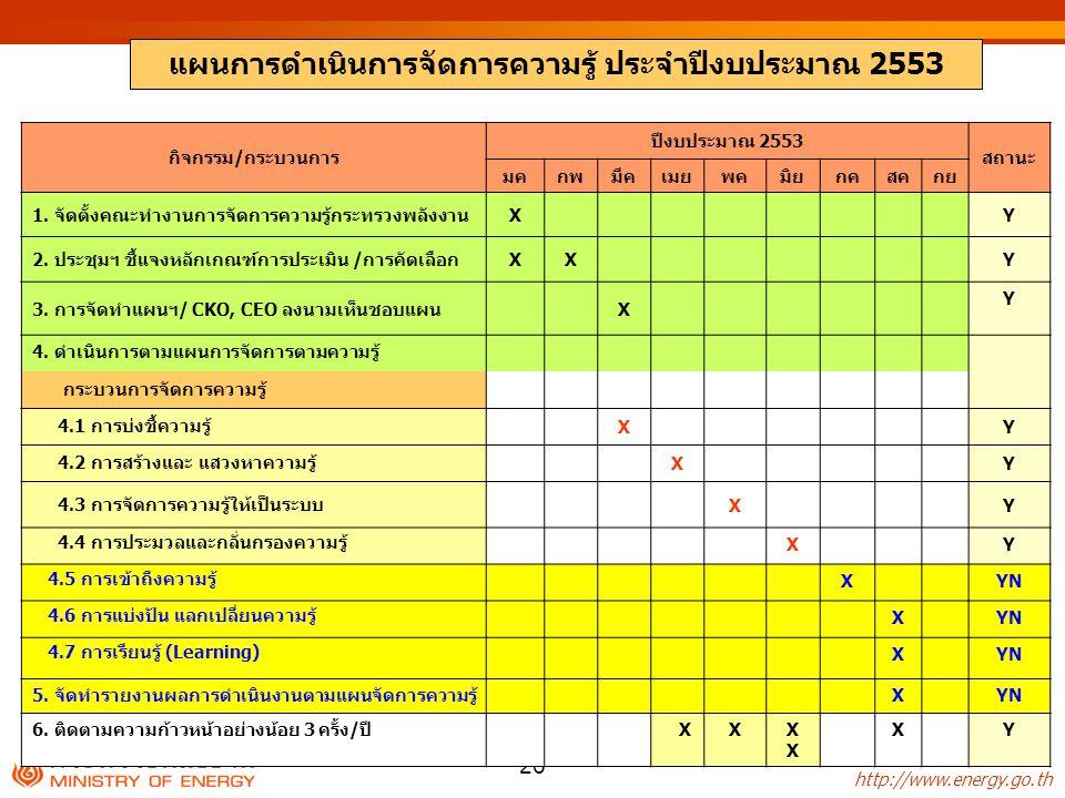 http://www.energy.go.th - 26 - กิจกรรม/กระบวนการ ปีงบประมาณ 2553 สถานะ มคกพมีคเมยพคมิยกคสคกย 1. จัดตั้งคณะทำงานการจัดการความรู้กระทรวงพลังงานXY 2. ประ