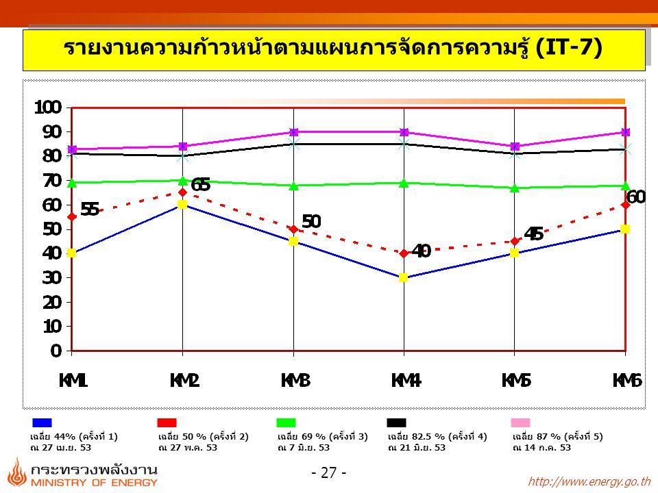http://www.energy.go.th - 27 - รายงานความก้าวหน้าตามแผนการจัดการความรู้ (IT-7) เฉลี่ย 50 % (ครั้งที่ 2) ณ 27 พ.ค. 53 เฉลี่ย 44% (ครั้งที่ 1) ณ 27 เม.ย