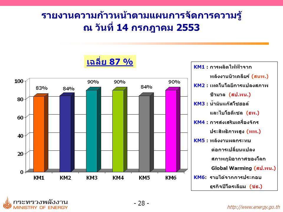 http://www.energy.go.th - 28 - รายงานความก้าวหน้าตามแผนการจัดการความรู้ ณ วันที่ 14 กรกฎาคม 2553 เฉลี่ย 87 % KM1 : การผลิตไฟฟ้าจาก พลังงานนิวเคลียร์ (