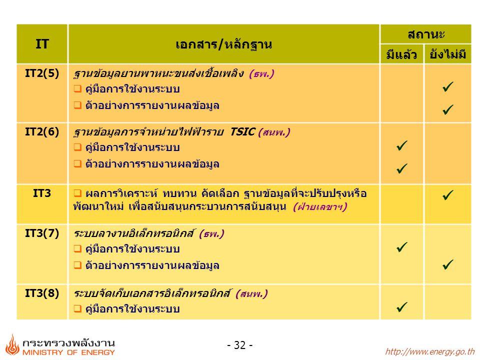http://www.energy.go.th - 32 - ITเอกสาร/หลักฐาน สถานะ มีแล้ว ยังไม่มี IT2(5)ฐานข้อมูลยานพาหนะขนส่งเชื้อเพลิง (ธพ.)  คู่มือการใช้งานระบบ  ตัวอย่างการ