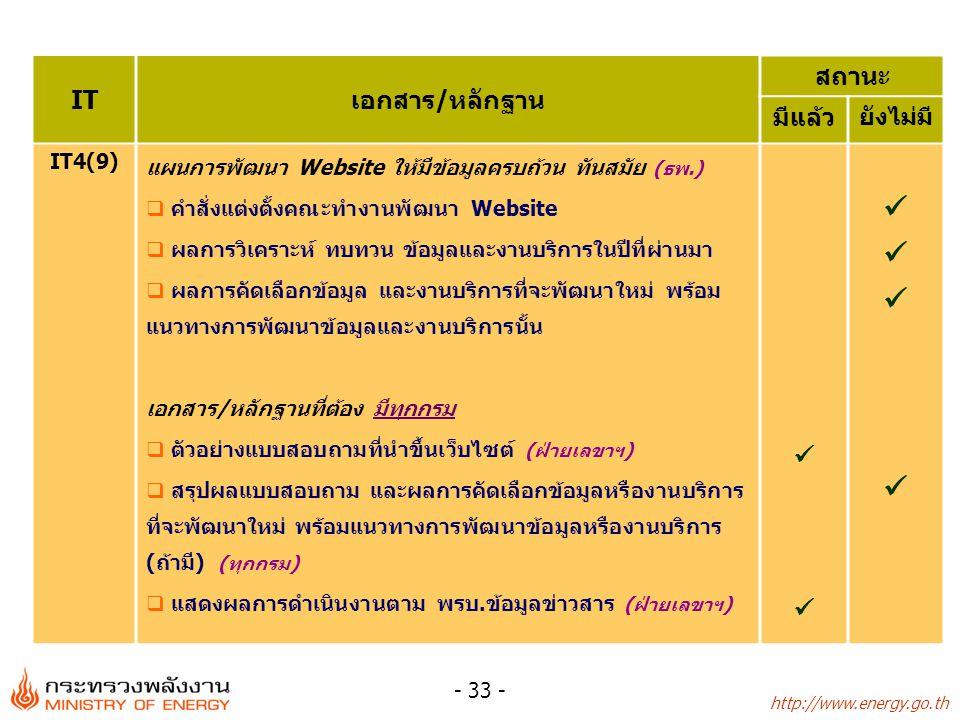 http://www.energy.go.th - 33 - ITเอกสาร/หลักฐาน สถานะ มีแล้ว ยังไม่มี IT4(9) แผนการพัฒนา Website ให้มีข้อมูลครบถ้วน ทันสมัย (ธพ.)  คำสั่งแต่งตั้งคณะทำงานพัฒนา Website  ผลการวิเคราะห์ ทบทวน ข้อมูลและงานบริการในปีที่ผ่านมา  ผลการคัดเลือกข้อมูล และงานบริการที่จะพัฒนาใหม่ พร้อม แนวทางการพัฒนาข้อมูลและงานบริการนั้น เอกสาร/หลักฐานที่ต้อง มีทุกกรม  ตัวอย่างแบบสอบถามที่นำขึ้นเว็บไซต์ (ฝ่ายเลขาฯ)  สรุปผลแบบสอบถาม และผลการคัดเลือกข้อมูลหรืองานบริการ ที่จะพัฒนาใหม่ พร้อมแนวทางการพัฒนาข้อมูลหรืองานบริการ (ถ้ามี) (ทุกกรม)  แสดงผลการดำเนินงานตาม พรบ.ข้อมูลข่าวสาร (ฝ่ายเลขาฯ)