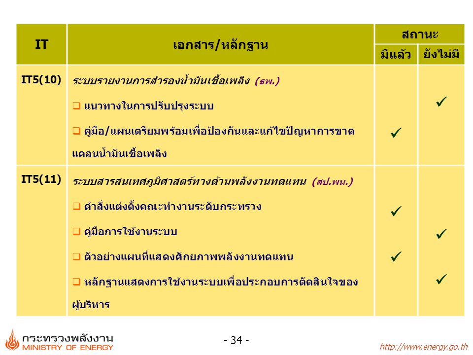 http://www.energy.go.th - 34 - ITเอกสาร/หลักฐาน สถานะ มีแล้ว ยังไม่มี IT5(10) ระบบรายงานการสำรองน้ำมันเชื้อเพลิง (ธพ.)  แนวทางในการปรับปรุงระบบ  คู่
