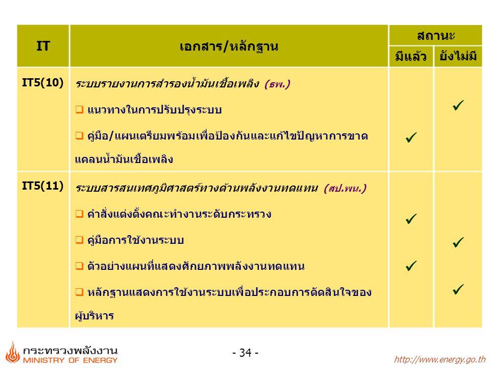 http://www.energy.go.th - 34 - ITเอกสาร/หลักฐาน สถานะ มีแล้ว ยังไม่มี IT5(10) ระบบรายงานการสำรองน้ำมันเชื้อเพลิง (ธพ.)  แนวทางในการปรับปรุงระบบ  คู่มือ/แผนเตรียมพร้อมเพื่อป้องกันและแก้ไขปัญหาการขาด แคลนน้ำมันเชื้อเพลิง IT5(11) ระบบสารสนเทศภูมิศาสตร์ทางด้านพลังงานทดแทน (สป.พน.)  คำสั่งแต่งตั้งคณะทำงานระดับกระทรวง  คู่มือการใช้งานระบบ  ตัวอย่างแผนที่แสดงศักยภาพพลังงานทดแทน  หลักฐานแสดงการใช้งานระบบเพื่อประกอบการตัดสินใจของ ผู้บริหาร
