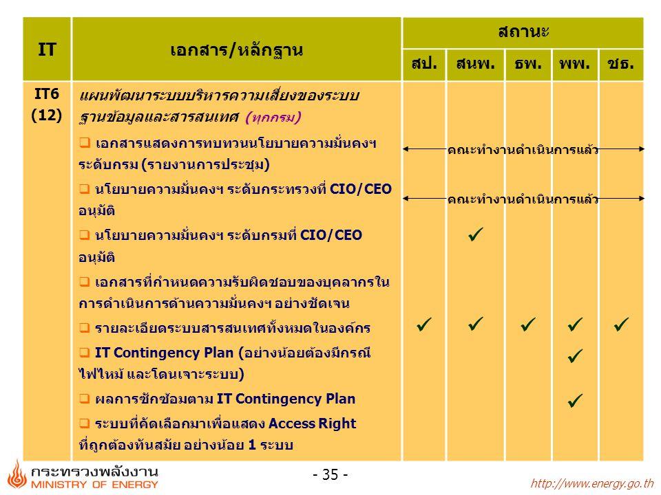 http://www.energy.go.th - 35 - ITเอกสาร/หลักฐาน สถานะ สป.สนพ.ธพ.พพ.ชธ. IT6 (12) แผนพัฒนาระบบบริหารความเสี่ยงของระบบ ฐานข้อมูลและสารสนเทศ (ทุกกรม)  เอ