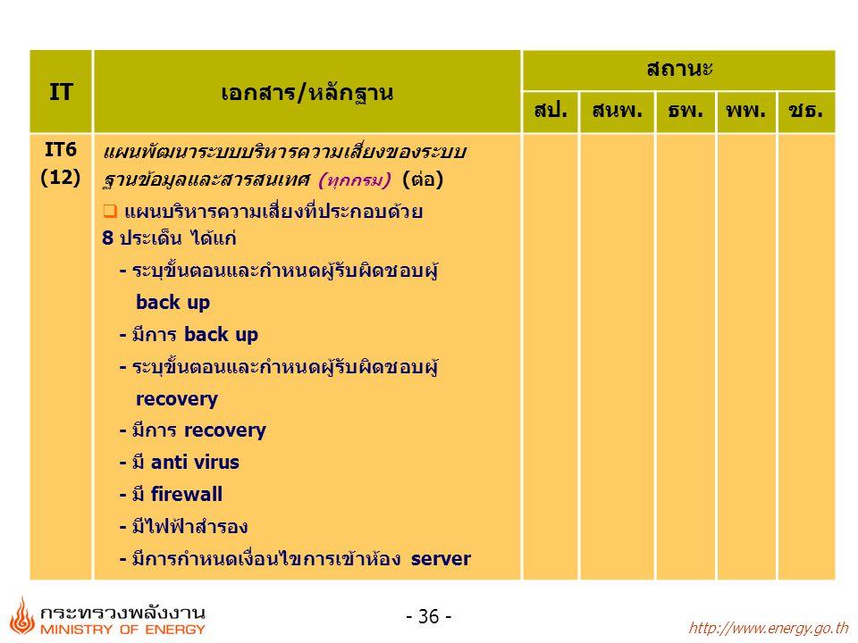 http://www.energy.go.th - 36 - ITเอกสาร/หลักฐาน สถานะ สป.สนพ.ธพ.พพ.ชธ. IT6 (12) แผนพัฒนาระบบบริหารความเสี่ยงของระบบ ฐานข้อมูลและสารสนเทศ (ทุกกรม) (ต่อ