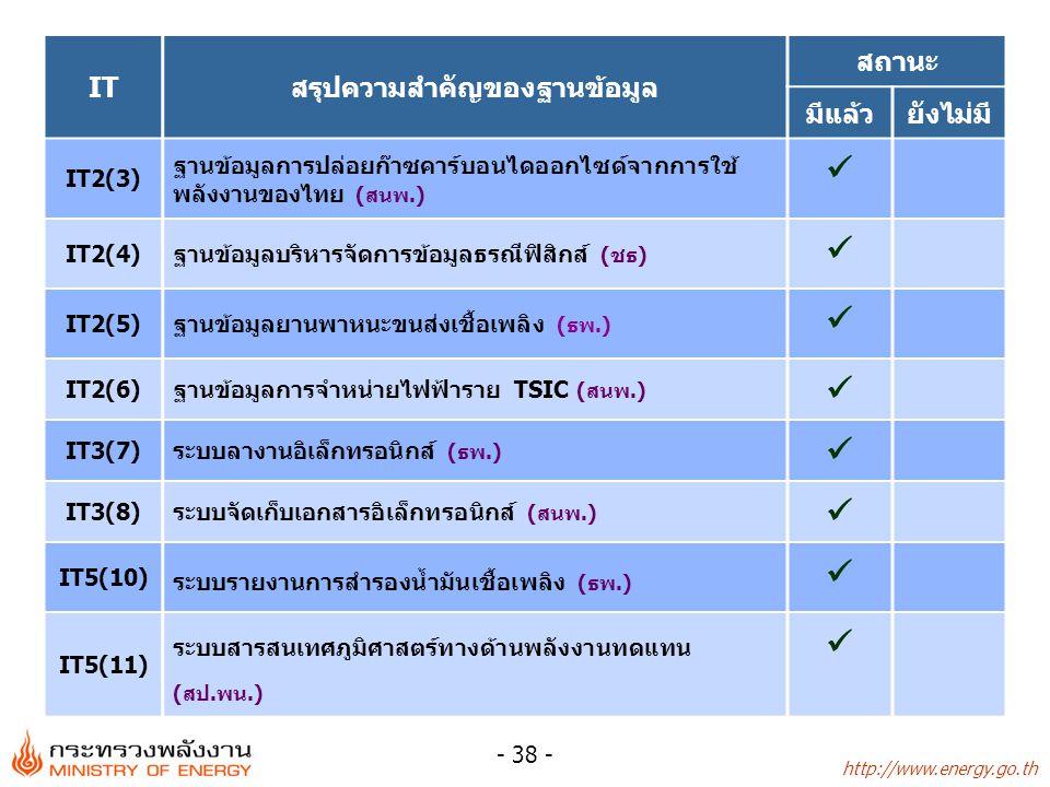http://www.energy.go.th - 38 - ITสรุปความสำคัญของฐานข้อมูล สถานะ มีแล้วยังไม่มี IT2(3) ฐานข้อมูลการปล่อยก๊าซคาร์บอนไดออกไซด์จากการใช้ พลังงานของไทย (ส