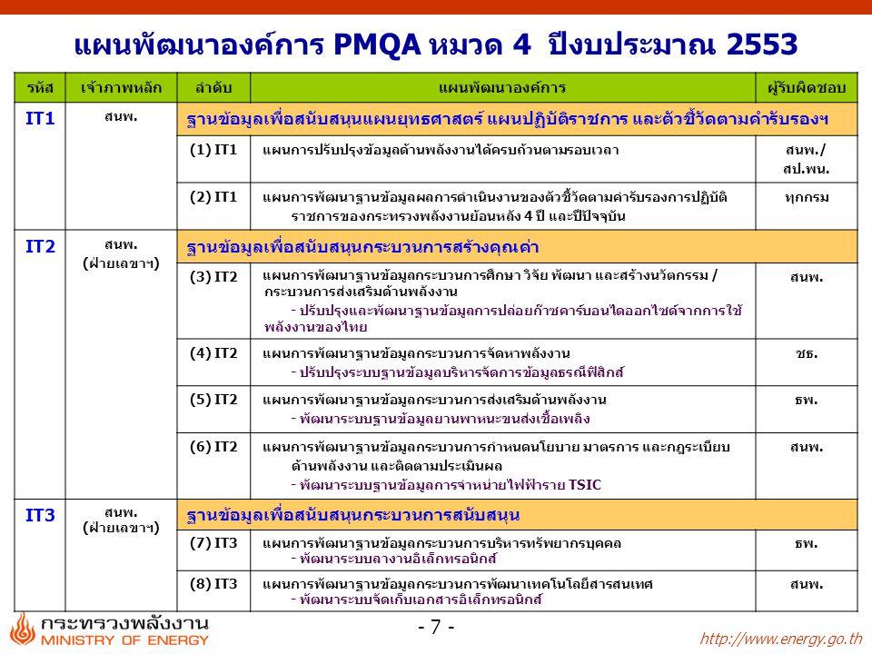 http://www.energy.go.th - 38 - ITสรุปความสำคัญของฐานข้อมูล สถานะ มีแล้วยังไม่มี IT2(3) ฐานข้อมูลการปล่อยก๊าซคาร์บอนไดออกไซด์จากการใช้ พลังงานของไทย (สนพ.) IT2(4)ฐานข้อมูลบริหารจัดการข้อมูลธรณีฟิสิกส์ (ชธ) IT2(5)ฐานข้อมูลยานพาหนะขนส่งเชื้อเพลิง (ธพ.) IT2(6)ฐานข้อมูลการจำหน่ายไฟฟ้าราย TSIC (สนพ.) IT3(7)ระบบลางานอิเล็กทรอนิกส์ (ธพ.) IT3(8)ระบบจัดเก็บเอกสารอิเล็กทรอนิกส์ (สนพ.) IT5(10) ระบบรายงานการสำรองน้ำมันเชื้อเพลิง (ธพ.) IT5(11) ระบบสารสนเทศภูมิศาสตร์ทางด้านพลังงานทดแทน (สป.พน.)