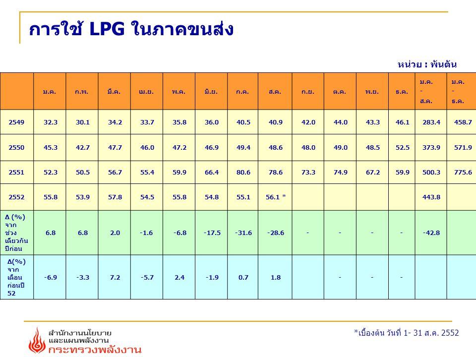 การใช้ LPG ในภาคขนส่ง ม.ค.ก.พ.มี.ค.เม.ย.พ.ค.มิ.ย.ก.ค.ส.ค.ก.ย.ต.ค.พ.ย.ธ.ค. ม.ค. - ส.ค. ม.ค. - ธ.ค. 2549 32.3 30.1 34.2 33.7 35.8 36.0 40.5 40.9 42.0 44