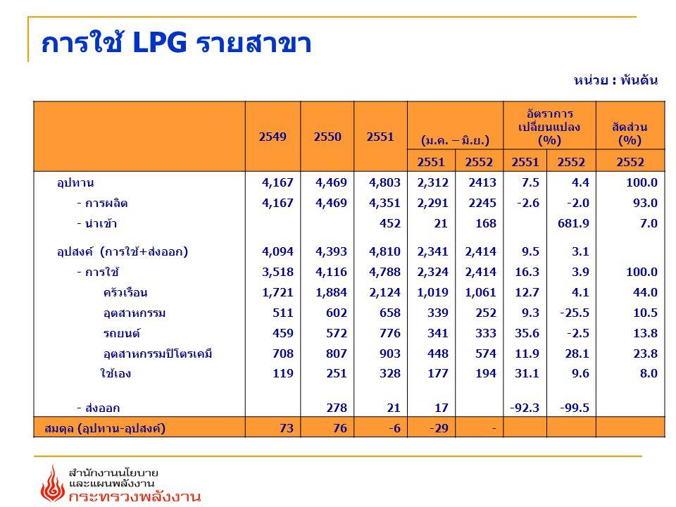 หน่วย : พันตัน การใช้ LPG รายสาขา 254925502551 (ม.ค. – มิ.ย.) อัตราการ เปลี่ยนแปลง (%) สัดส่วน (%) 2551255225512552 อุปทาน4,1674,4694,8032,31224137.54