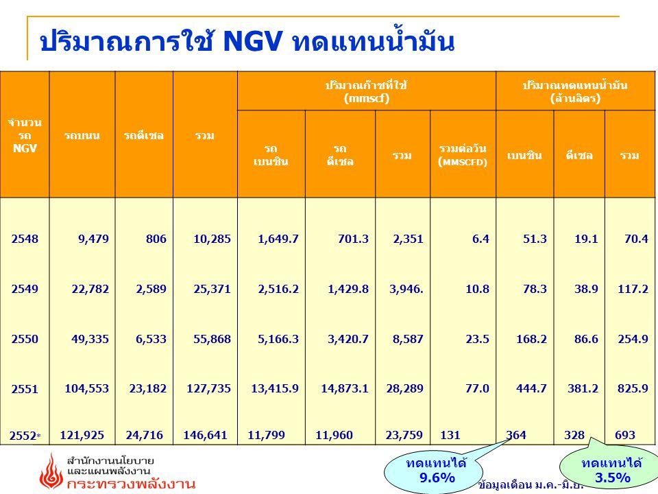 ปริมาณการใช้ NGV ทดแทนน้ำมัน จำนวน รถ NGV รถบนนรถดีเซลรวม ปริมาณก๊าซที่ใช้ (mmscf) ปริมาณทดแทนน้ำมัน (ล้านลิตร) รถ เบนซิน รถ ดีเซล รวม รวมต่อวัน ( MMS