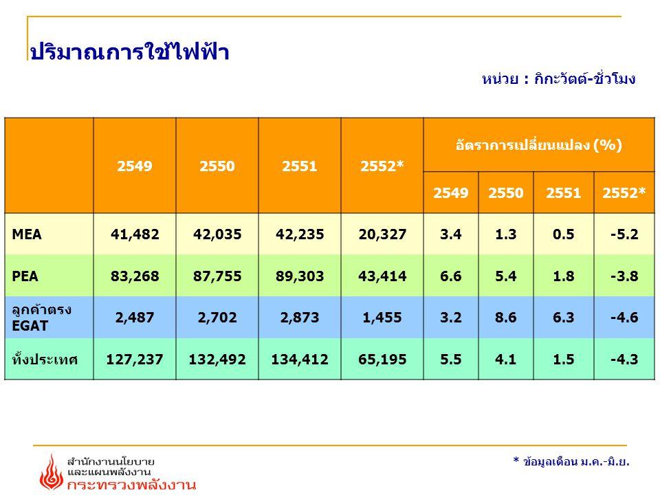 ปริมาณการใช้ไฟฟ้า หน่วย : กิกะวัตต์-ชั่วโมง * ข้อมูลเดือน ม.ค.-มิ.ย. 2549255025512552* อัตราการเปลี่ยนแปลง (%) 2549255025512552* MEA41,48242,03542,235