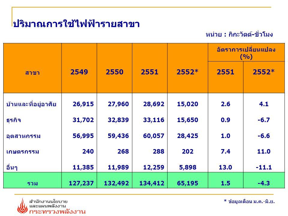 ปริมาณการใช้ไฟฟ้ารายสาขา หน่วย : กิกะวัตต์-ชั่วโมง * ข้อมูลเดือน ม.ค.-มิ.ย. อัตราการเปลี่ยนแปลง (%) สาขา 2549255025512552*25512552* บ้านและที่อยู่อาศั