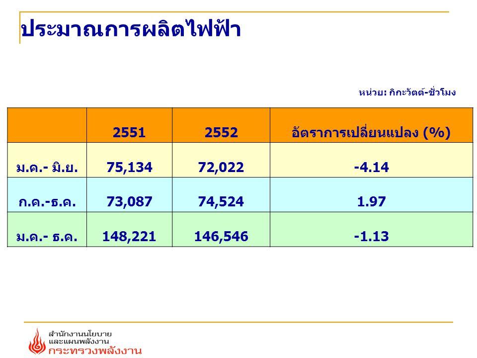 ประมาณการผลิตไฟฟ้า หน่วย: กิกะวัตต์-ชั่วโมง 25512552อัตราการเปลี่ยนแปลง (%) ม.ค.- มิ.ย.75,13472,022-4.14 ก.ค.-ธ.ค.73,08774,5241.97 ม.ค.- ธ.ค.148,22114