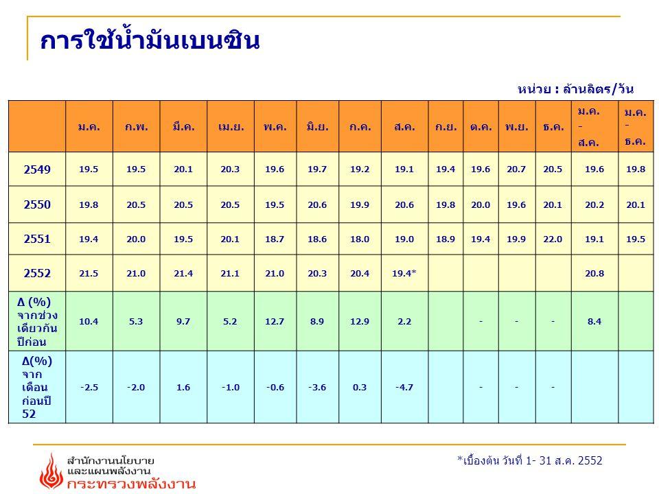 ประมาณการผลิตไฟฟ้า หน่วย: กิกะวัตต์-ชั่วโมง 25512552อัตราการเปลี่ยนแปลง (%) ม.ค.- มิ.ย.75,13472,022-4.14 ก.ค.-ธ.ค.73,08774,5241.97 ม.ค.- ธ.ค.148,221146,546-1.13