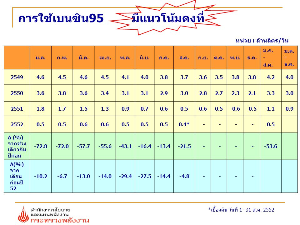 Gasohol 91 (E10) U 91 RegularU-91Gasohol 91 (E10) Unite : ML/Day7.973.81 การใช้เบนซินธรรมดา ม.ค.-ส.ค.
