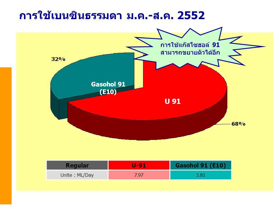 การใช้ลิกไนต์/ถ่านหิน หน่วย: ล้านตัน 25482549255025512552* 2552* สัดส่วน (%) อัตราการ** เปลี่ยนแปลง (%) 25512552* การใช้ลิกไนต์211918199513.8-3.7 ผลิตกระแสไฟฟ้า(กฟผ.)1716 178453.8-9.3 อุตสาหกรรม4322163.7-2.8 การใช้ถ่านหิน911151694912.41.2 ผลิตกระแสไฟฟ้า (SPP และ IPP) 2365315-7.1-4.3 อุตสาหกรรม7891163424.03.7 รวมการใช้ลิกไนต์ / ถ่านหิน30 3335181007.6-1.4 * ม.ค.-มิ.ย.