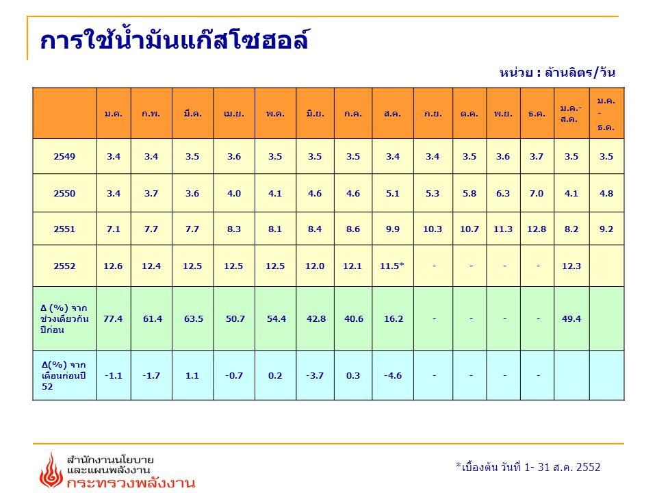 ความต้องการพลังไฟฟ้าสูงสุดของ กฟผ. 24 เมษายน 2552 (22,596 MW) 21 เมษายน 2551 (22,568 MW)