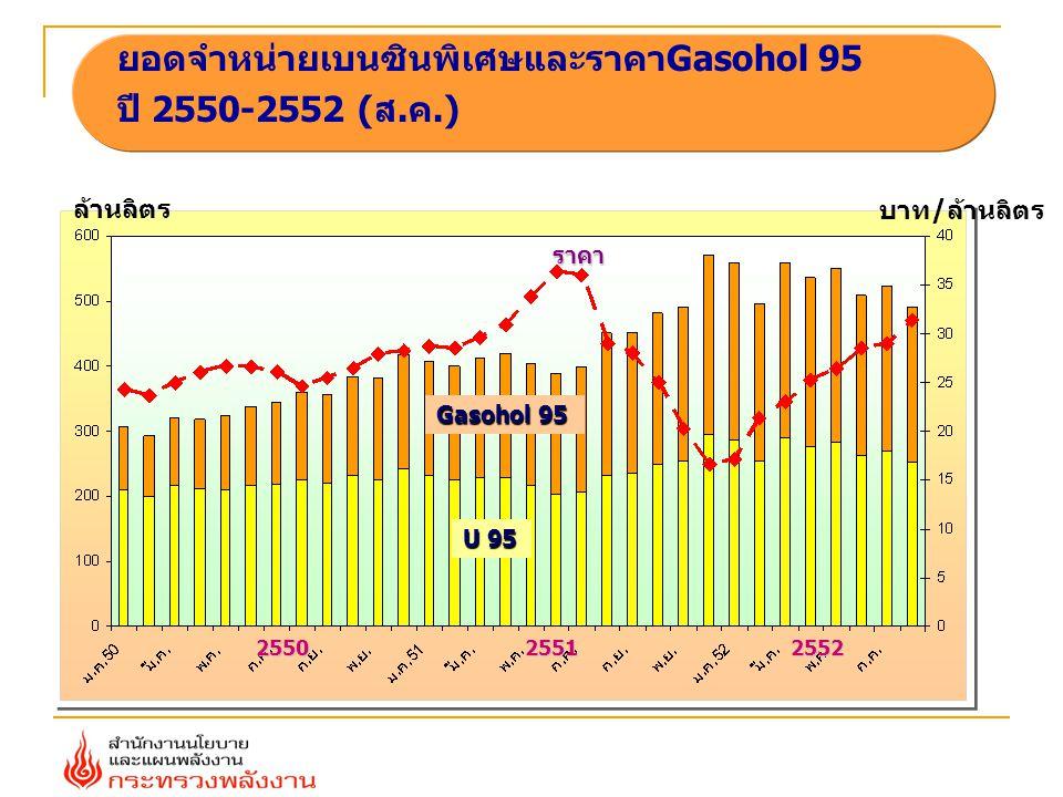 ยอดจำหน่ายเบนซินพิเศษและราคาGasohol 95 ปี 2550-2552 (ส.ค.) 255025512552 Gasohol 95 ราคา U 95 บาท / ล้านลิตร ล้านลิตร
