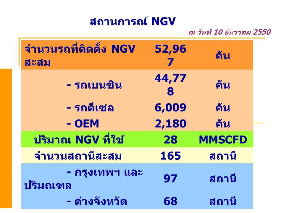 สถานการณ์ NGV ณ วันที่ 10 ธันวาคม 2550 จำนวนรถที่ติดตั้ง NGV สะสม 52,96 7 คัน - รถเบนซิน 44,77 8 คัน - รถดีเซล 6,009 คัน - OEM2,180 คัน ปริมาณ NGV ที่ใช้ 28MMSCFD จำนวนสถานีสะสม 165 สถานี - กรุงเทพฯ และ ปริมณฑล 97 สถานี - ต่างจังหวัด 68 สถานี