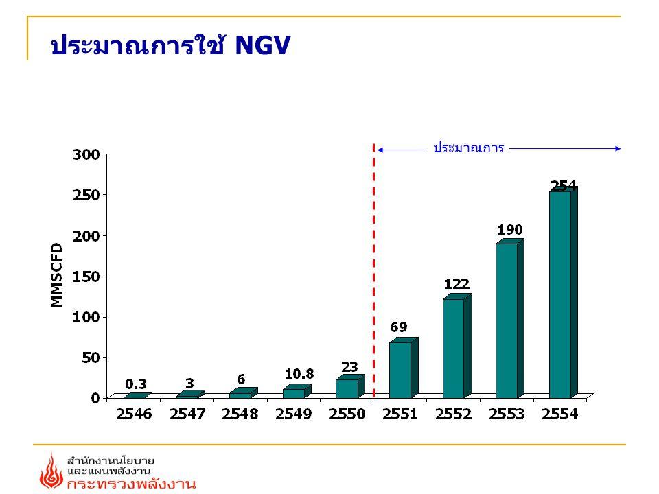 ประมาณการใช้ NGV ประมาณการ