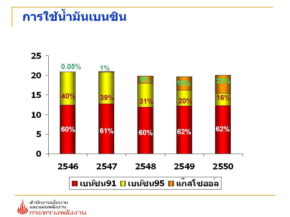 การใช้น้ำมันเบนซิน 61% 60% 62% 39% 31% 20% 16% 1% 9% 18% 23% 60% 40% 0.05%