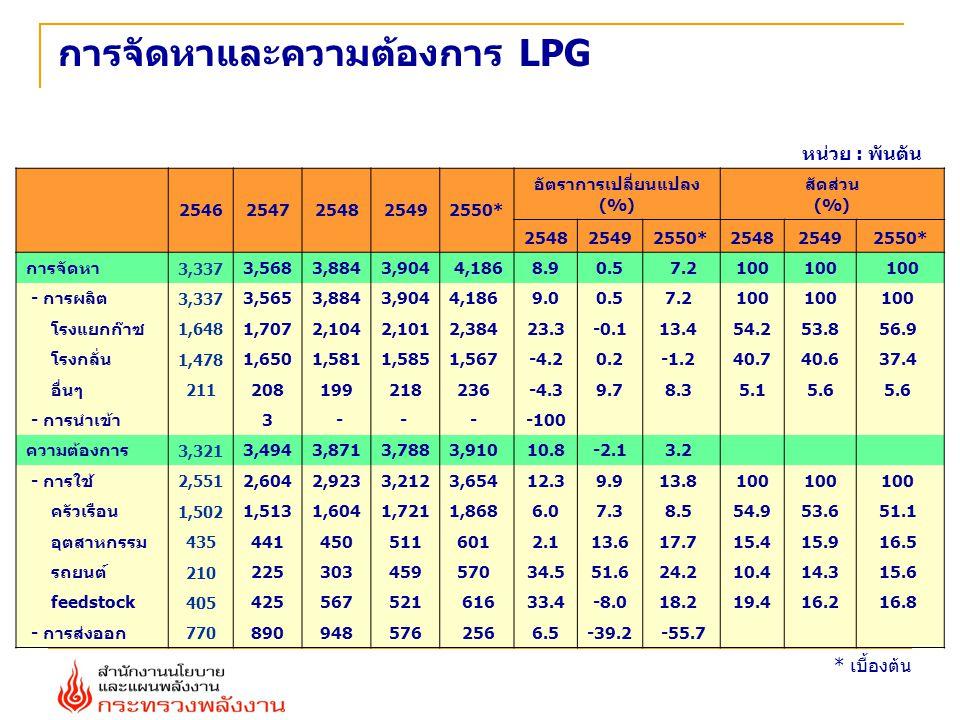 การจัดหาและความต้องการ LPG หน่วย : พันตัน * เบื้องต้น 25462547254825492550* อัตราการเปลี่ยนแปลง (%) สัดส่วน (%) 254825492550*254825492550* การจัดหา 3,337 3,5683,8843,904 4,1868.90.5 7.2100 - การผลิต 3,337 3,5653,8843,9044,186 9.00.57.2 100 โรงแยกก๊าซ 1,648 1,7072,1042,1012,384 23.3-0.113.4 54.253.856.9 โรงกลั่น 1,478 1,6501,5811,5851,567 -4.20.2-1.2 40.740.637.4 อื่นๆ 211 208199218236 -4.39.78.3 5.15.6 - การนำเข้า3 -- - -100 ความต้องการ 3,321 3,4943,8713,7883,910 10.8-2.13.2 - การใช้ 2,551 2,6042,9233,2123,654 12.39.913.8 100 ครัวเรือน 1,502 1,5131,6041,7211,868 6.07.38.5 54.953.651.1 อุตสาหกรรม 435 441450511601 2.113.617.7 15.415.916.5 รถยนต์ 210 225303459570 34.551.624.2 10.414.315.6 feedstock 405 425567521 61633.4-8.018.2 19.416.216.8 - การส่งออก 770 890948576 2566.5-39.2 -55.7