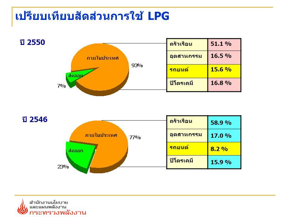 เปรียบเทียบสัดส่วนการใช้ LPG ครัวเรือน51.1 % อุตสาหกรรม16.5 % รถยนต์15.6 % ปิโตรเคมี16.8 % ภายในประเทศ ส่งออก ปี 2550 ภายในประเทศ ส่งออก ครัวเรือน 58.9 % อุตสาหกรรม 17.0 % รถยนต์ 8.2 % ปิโตรเคมี 15.9 % ปี 2546