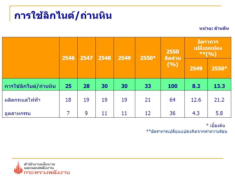 การใช้ลิกไนต์/ถ่านหิน 25462547254825492550* 2550 สัดส่วน (%) อัตราการ เปลี่ยนแปลง **(%) 25492550* การใช้ลิกไนต์/ถ่านหิน252830 331008.213.3 ผลิตกระแสไฟฟ้า1819 216412.621.2 อุตสาหกรรม7911 12364.35.8 หน่วย: ล้านตัน * เบื้องต้น **อัตราการเปลี่ยนแปลงคิดจากค่าความร้อน