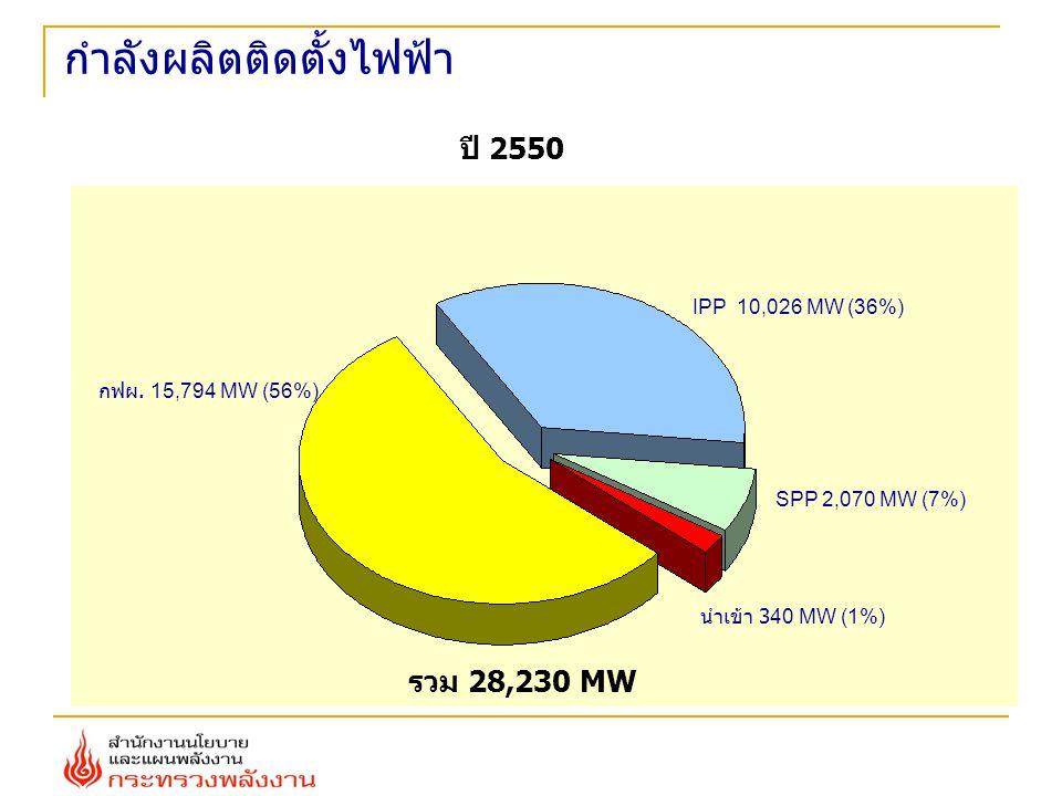 กฟผ. 15,794 MW (56%) IPP 10,026 MW (36%) นำเข้า 340 MW (1%) SPP 2,070 MW (7%) รวม 28,230 MW กำลังผลิตติดตั้งไฟฟ้า ปี 2550