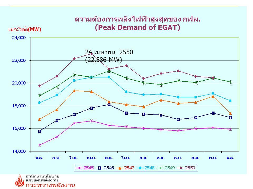 24 เมษายน 2550 (22,586 MW) ความต้องการพลังไฟฟ้าสูงสุดของ กฟผ. (Peak Demand of EGAT)