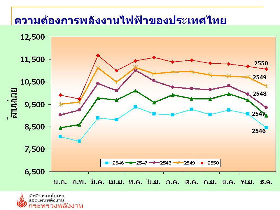 ความต้องการพลังงานไฟฟ้าของประเทศไทย 2547 2548 2549 2550 2546