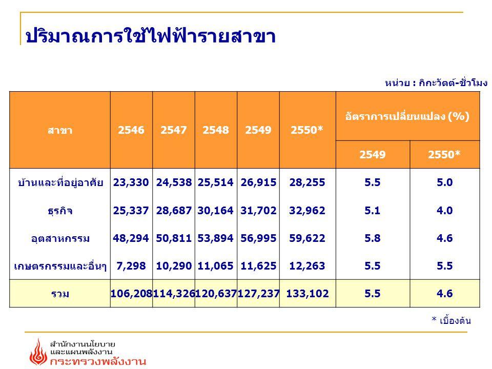 ปริมาณการใช้ไฟฟ้ารายสาขา สาขา25462547254825492550* อัตราการเปลี่ยนแปลง (%) 25492550* บ้านและที่อยู่อาศัย23,33024,53825,51426,91528,2555.55.0 ธุรกิจ25,33728,68730,16431,70232,9625.14.0 อุตสาหกรรม48,29450,81153,89456,99559,6225.84.6 เกษตรกรรมและอื่นๆ7,29810,29011,06511,62512,2635.5 รวม106,208114,326120,637127,237133,1025.54.6 หน่วย : กิกะวัตต์-ชั่วโมง * เบื้องต้น