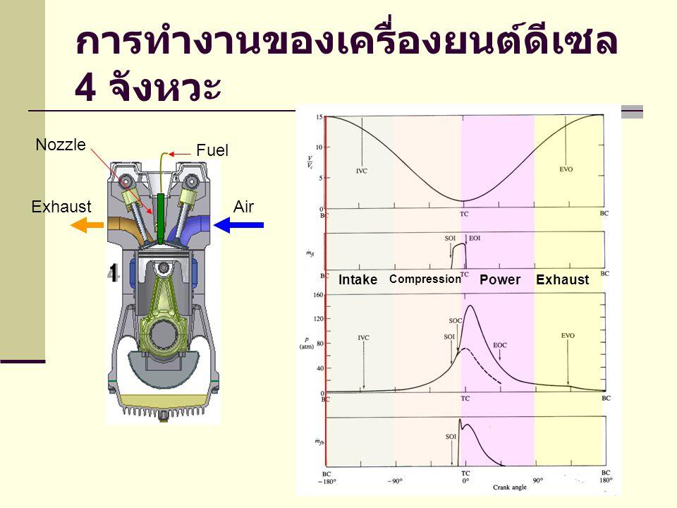 การทำงานของเครื่องยนต์ดีเซล 4 จังหวะ Intake Compression PowerExhaust Fuel AirExhaust Nozzle