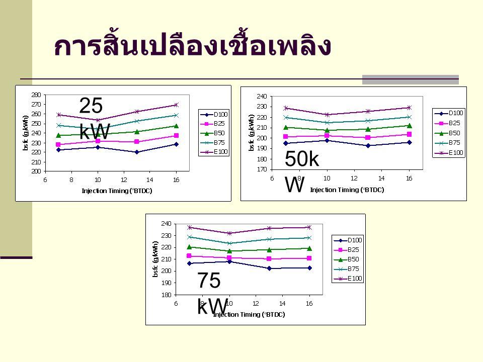 การสิ้นเปลืองเชื้อเพลิง 25 kW 50k W 75 kW