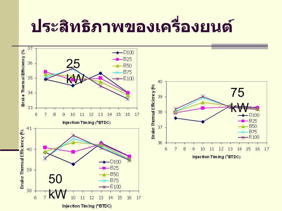 ประสิทธิภาพของเครื่องยนต์ 25 kW 50 kW 75 kW