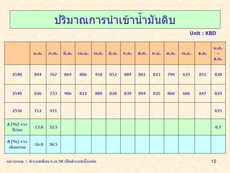 10 ปริมาณการนำเข้าน้ำมันดิบ Unit : KBD ม.ค.ก.พ.มี.ค.เม.ย.พ.ค.มิ.ย.ก.ค.ส.ค.ก.ย.ต.ค.พ.ย.ธ.ค.