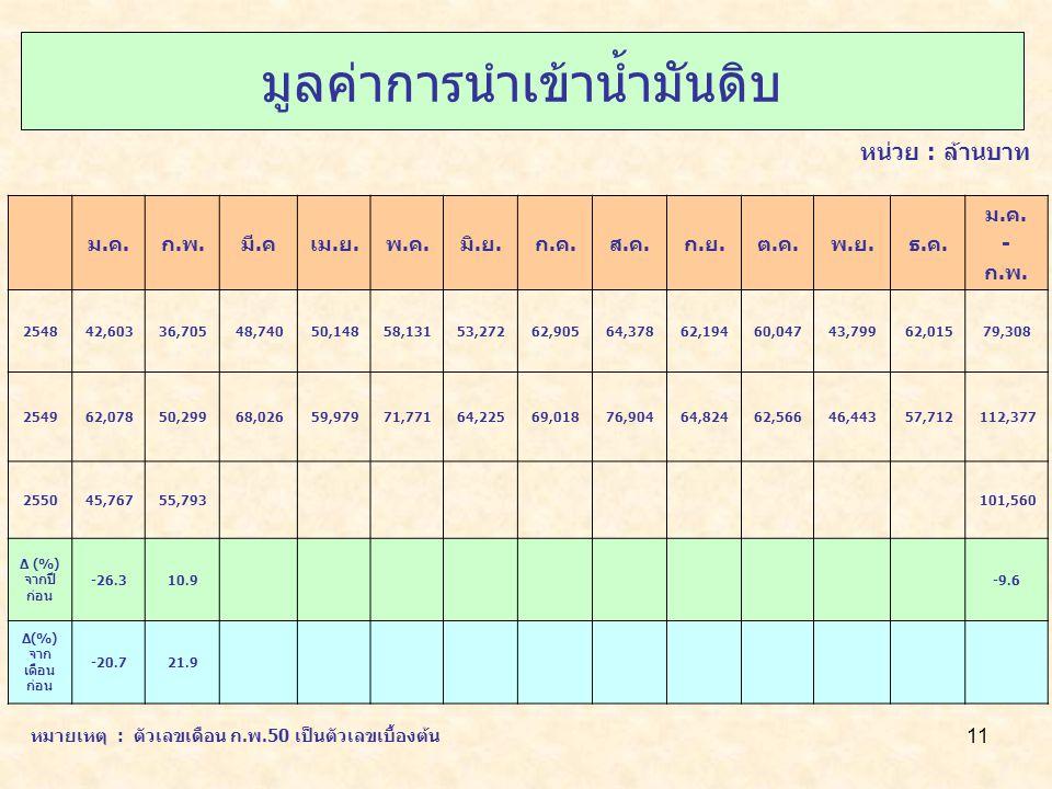 11 มูลค่าการนำเข้าน้ำมันดิบ หน่วย : ล้านบาท ม.ค.ก.พ.มี.คเม.ย.พ.ค.มิ.ย.ก.ค.ส.ค.ก.ย.ต.ค.พ.ย.ธ.ค.