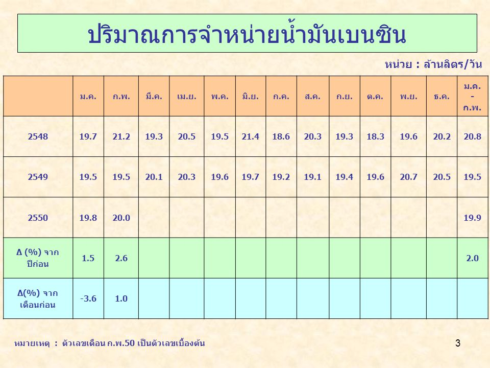 4 ปริมาณการจำหน่ายน้ำมันเบนซิน 91 + 95 ม.ค.ก.พ.มี.ค.เม.ย.พ.ค.มิ.ย.ก.ค.ส.ค.ก.ย.ต.ค.พ.ย.ธ.ค.