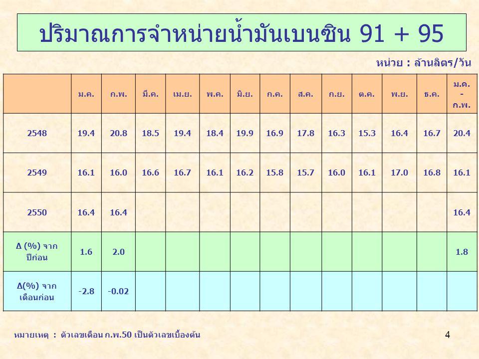 15 ปริมาณการส่งออกน้ำมัน 2549 (ม.ค.-ก.พ.) 2550 * (ม.ค.-ก.พ.) อัตราการเปลี่ยนแปลง(%) น้ำมันดิบ656753-21.6 น้ำมันสำเร็จรูป145144123-14.6 รวม210211175-16.9 ปริมาณ : พันบาร์เรลต่อวัน หมายเหตุ : ตัวเลขเดือน ก.พ.50 เป็นตัวเลขเบื้องต้น
